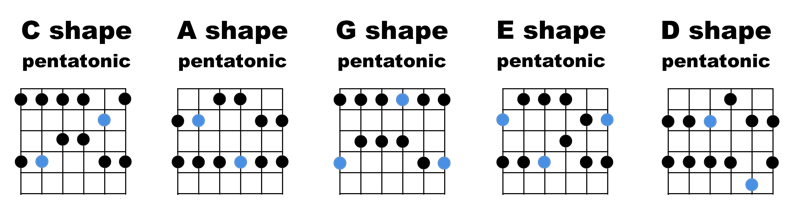 CAGED-pentatonics