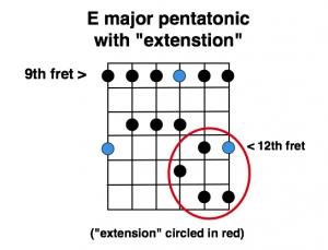 "Major pentatonic ""power house"" extension"