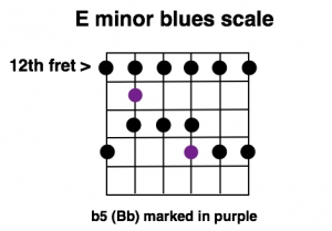 The Em blues scale