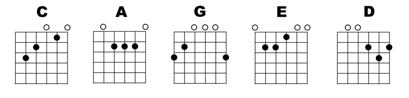 Open position CAGED chords