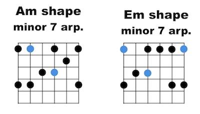 Minor 7 arpeggio patterns