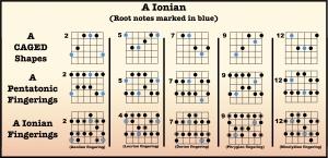 A Ionian fingerings